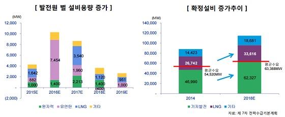 [자료 : 한국신용평가]