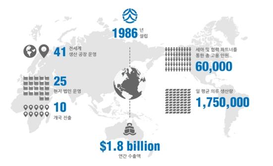 세아상역 글로벌 사업 현황