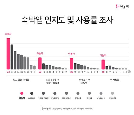 ⓒ야숙박앱 인지도, 사용도 조사 결과 그래프.놀자