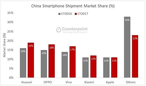 2016·2017년 연간 중국 스마트폰 시장점유율. ⓒ카운터포인트리서치