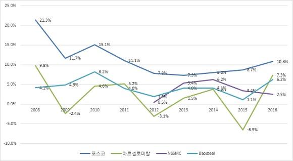 지난 10년간 세계 주요 철강업체 영업이익률 추이