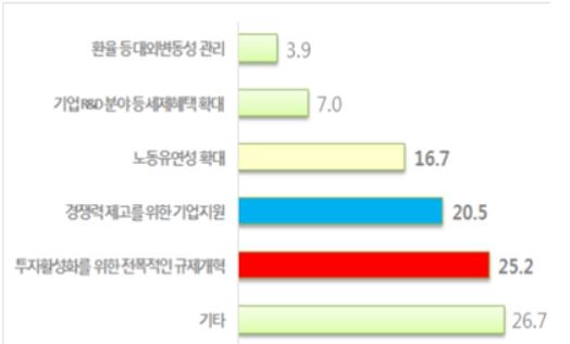 기업 활력제고 우선 추진 정책(%)