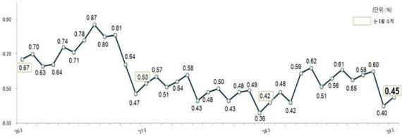 원화대출 연체율 추이 (단위:%)ⓒ자료:금감원
