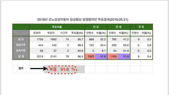 지난 21일 진행된 잠정합의안 노조 투표 결과 ⓒ르노삼성 노조
