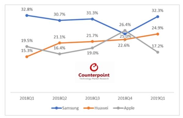 분기별 유럽 스마트폰 시장 점유율 ⓒ카운터포인트리서치