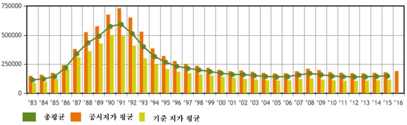 공시지가 기준 일본의 전국 주택가격 동향(단위:엔)ⓒ부동산114