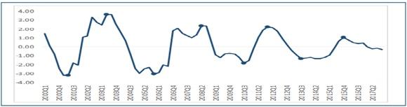 2000~2019년 전국 아파트값 순환국면(단위:%)ⓒ국토연구원