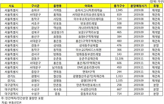 투기과열지구 내 8~11월 분양예정단지 리스트. ⓒ부동산114
