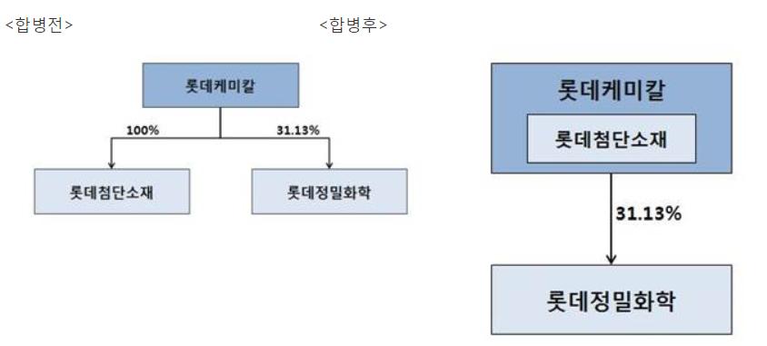 [자료=롯데케미칼]