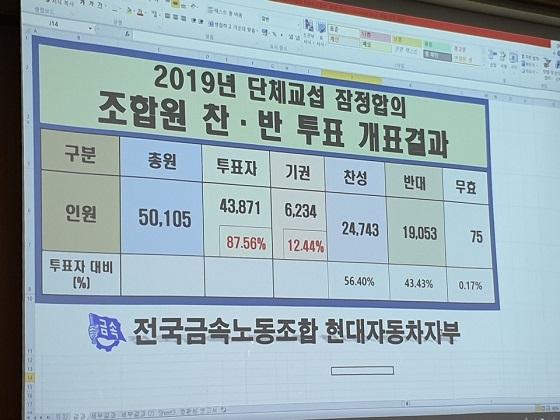 올해 단체교섭 잠정합의안 찬반투표 결과 ⓒ현대차 노조