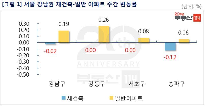 8월 넷째주 서울 강남권 재건축·일반 아파트 주간변동률. ⓒ부동산114