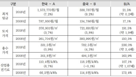 자료=한국무역협회 국제무역연구원