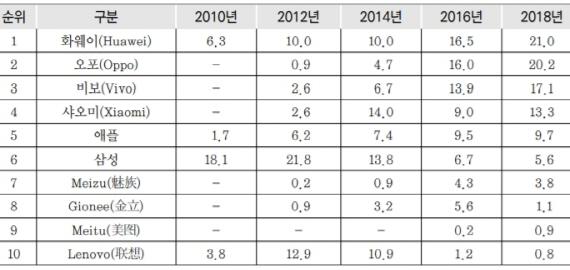 브랜드별 중국 휴대폰 점유율 [단위=%. 자료=무역협회 , 유로모니터]