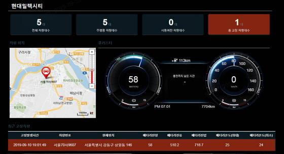 는 배터리 충전 현황, 배터리 상태, 주행 가능 거리, 차량 고장 안내 등 전기버스의 주요 기능이 관제 시스템에 연동된 실시간 모니터링 화면(사진은 차량의 고장 안내 기능 이해를 돕기 위해 연출된 장면)ⓒ현대차