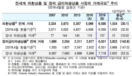 전 세계 외환상품시장 거래규모가 3년 전보다 30.1% 늘어난 것으로 나타났다.ⓒ한국은행