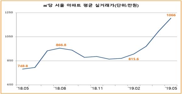 2018년 5월~2019년 5월 ㎡당 서울 아파트 평균 실거래가 추이ⓒ감정원
