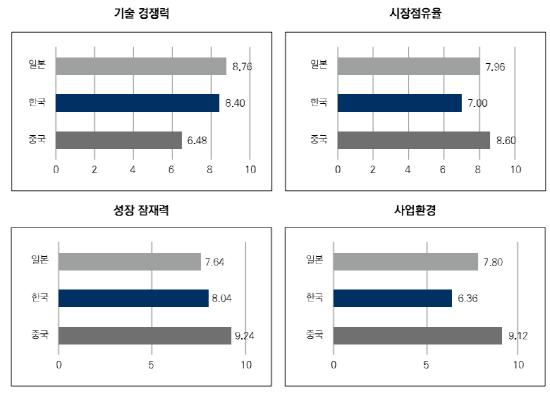 전기차 배터리 산업 전문가 한·중·일 의견조사 결과[자료=한국경제연구원]