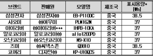 보조배터리 시험대상 제품 (표시용량 중 전류량mAh은 제품 모두 10000mAh로 동일. 2019년 3월 온라인 구입 기준. ** ㈜드림어스컴퍼니로 사명 변경)[자료=한국소비자원]