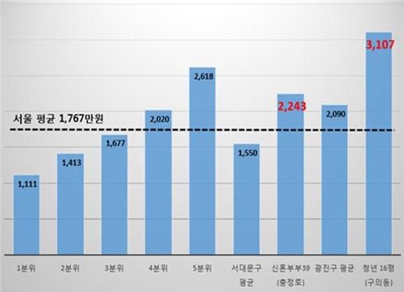 청년주택 3.3㎡당 전세가격과 서울 분위별 전세가격 비교(단위:만원)ⓒ정동영 의원실