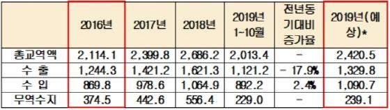 한국-중국 수출입 동향 (단위=억 달러). 2019년 연간 예상치는 10월까지 증가율을 반영해 산출 [자료=한국무역협회]