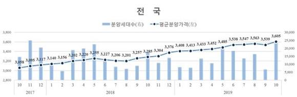 전국 3.3㎡당 신규 민간아파트 분양가격 변동 추이ⓒHUG