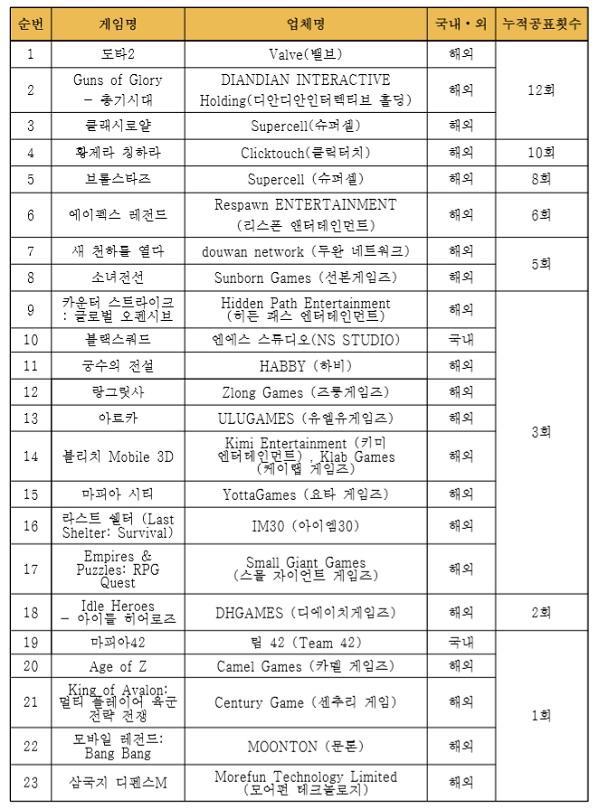 자율규제 미준수 게임물(2019.10.31.기준)ⓒ한국게임정책자율기구