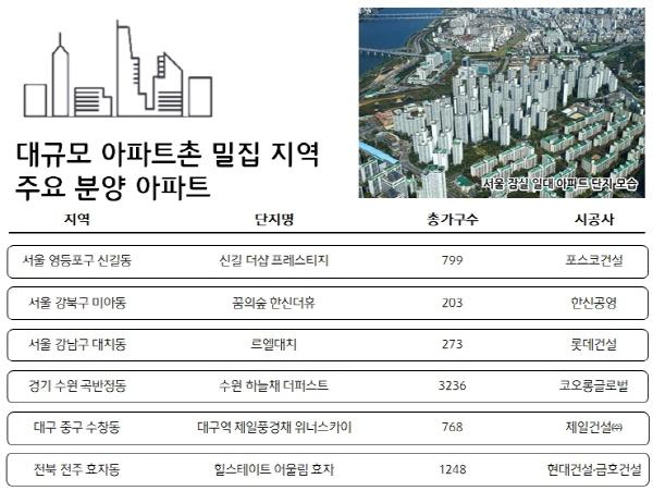 연말 대규모 아파트촌 밀집 지역 주요 분양 리스트. ⓒ더피알