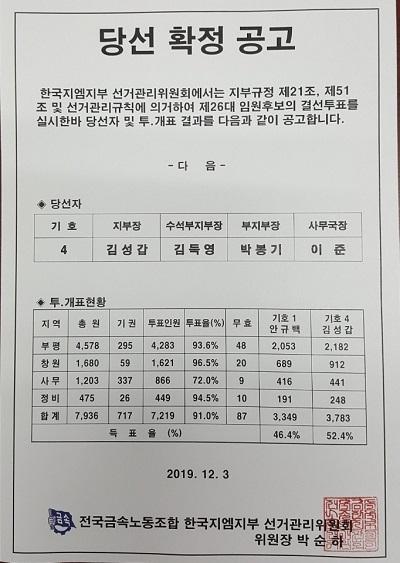 한국지엠 노조 제26대 임원 결선투표 결과 ⓒ한국지엠 노조