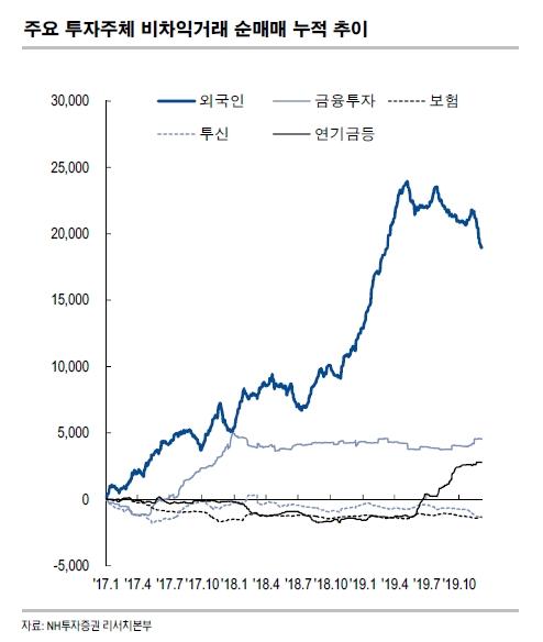 주요 투자주체 비차익거래 순매매 누적 추이. ⓒNH투자증권