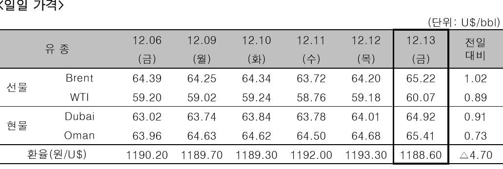 [자료= 한국석유공사]