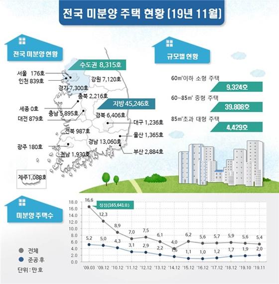 2019년 11월 전국 미분양 주택 현황.ⓒ국토교통부
