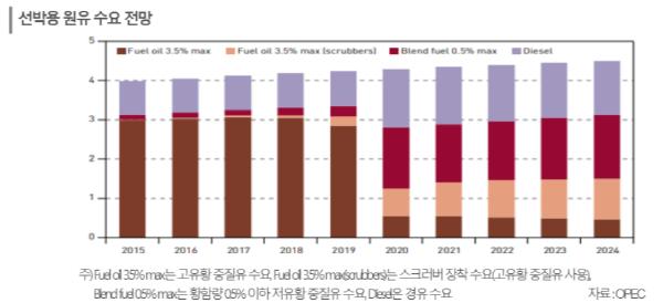 [자료=OPEC, 한국신용평가]