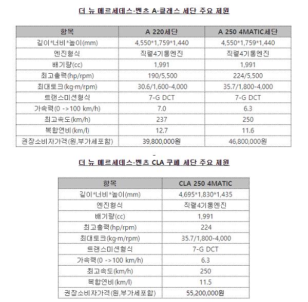 신형 A클래스 세단 & 신형 CLA 주요 제원 ⓒ벤츠코리아