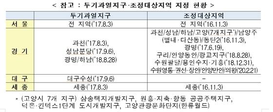 투기과열지구·조정대상지역 지정 현황.ⓒ국토교통부