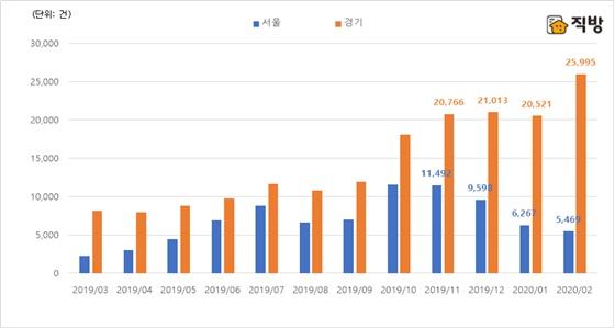 서울·경기 아파트매매 거래량 월별 추이.ⓒ직방