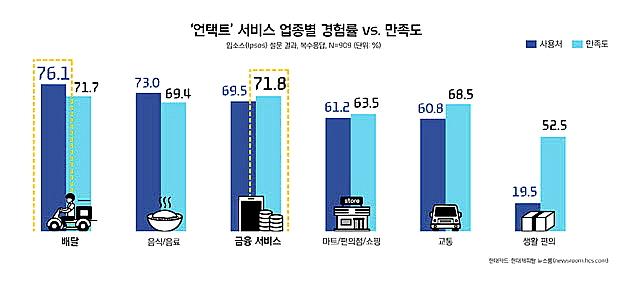 현대카드·현대캐피탈이 발표한 언택트 소비 트렌드 분석 결과에 따르면 지난해 1월부터 5월까지 40대가 언택트 관련 가맹점에서 결제한 금액은 2017년 동기 대비 500% 뛰었다.