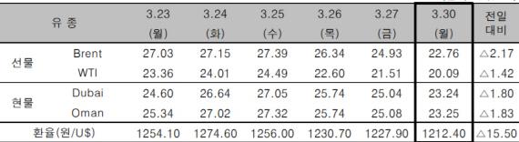 자료=한국석유공사