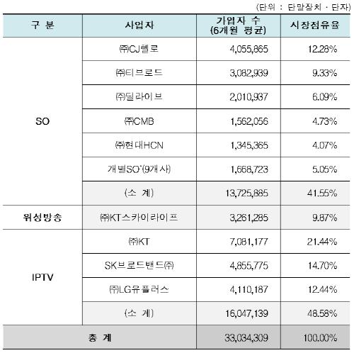 2019년 상반기 우료방송 시장 점유율.ⓒ과학기술정보통신부