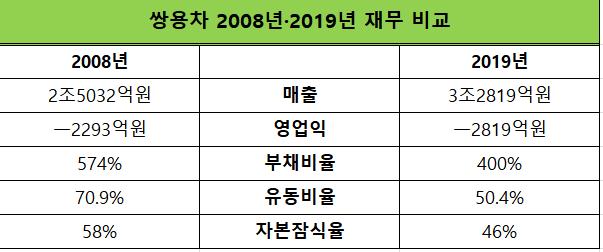 쌍용차 2008년·2019년 재무 비교 ⓒEBN