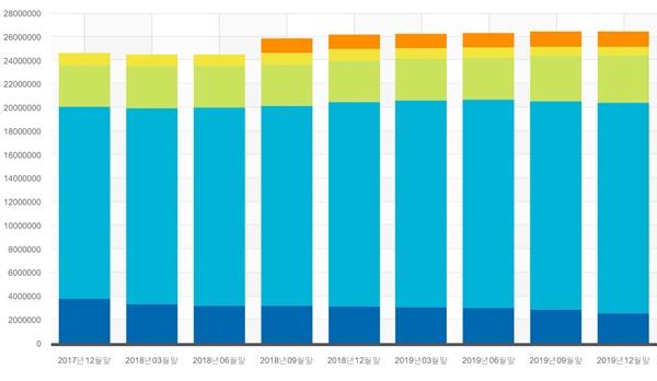 부동산 담보대출금 누적 세로 막대 그래프. (막대 아래부터 위 순서 교보·삼성·한화·흥국·푸본현대생명)ⓒ금융통계정보시스템