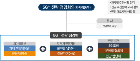 5G+ 전략 점검반 구성.ⓒ과학기술정보통신부