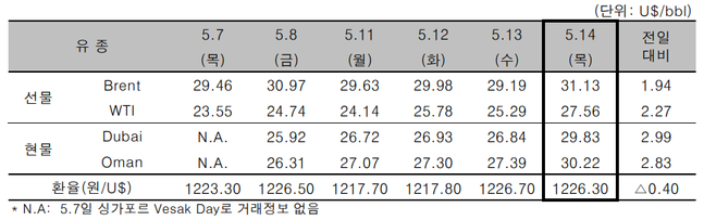 [자료=한국석유공사]