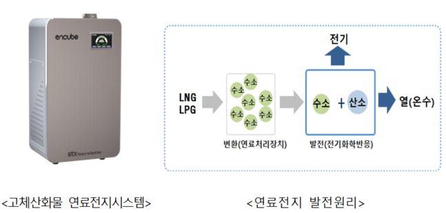 ⓒ산업통상자원부 국가기술표준원