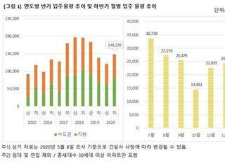 하반기 아파트 입주물량 14만8239세대…상반기 대비 22%↑