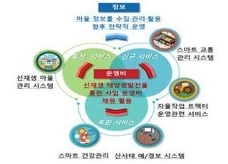과기정통부, 제주·김해·강진·완주 '스마트빌리지' 선정