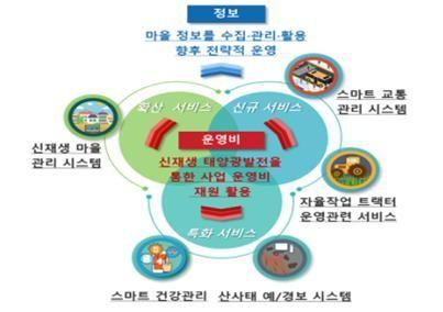 김해시 진영읍 스마트빌리지 개념도.ⓒ과학기술정보통신부