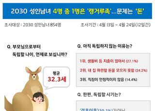 2030 성인남녀 4명 중 1명…자금난에 어느새 '캥거루족'
