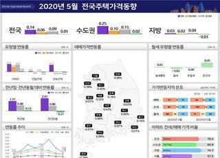 5월 서울 주택 매매가 하락폭 확대…전월비 0.09%↓