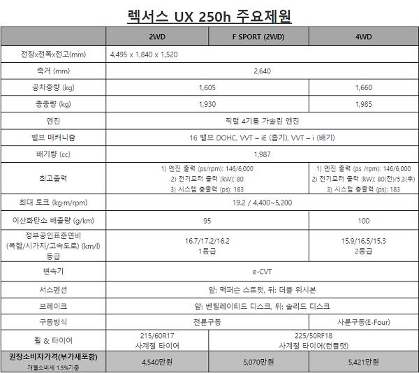UX 250h F SPORT 제원 ⓒ렉서스 코리아