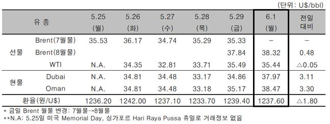 ⓒ자료=한국석유공사
